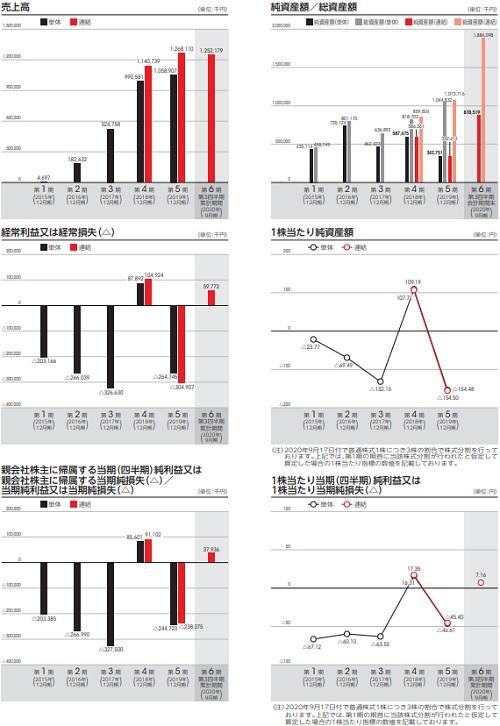 ENECHANGE[エネチェンジ](4169)IPOの評判と業績