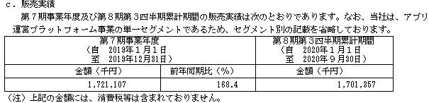 ヤプリ(4168)IPOの販売実績