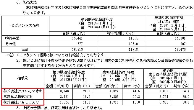 ビーイングホールディングス(9145)IPOの販売実績と取引先