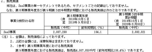 プレイド(4165)販売実績とSaaS事業