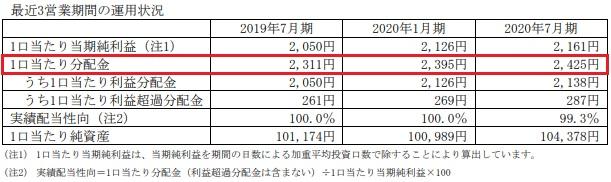 伊藤忠アドバンス・ロジスティクス投資法人(3493)分配金推移