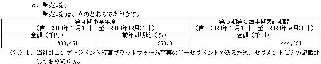 スタメン(4019)販売実績と取引先