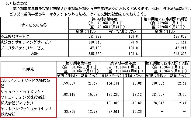 かっこ(4166)IPOの販売実績と取引先