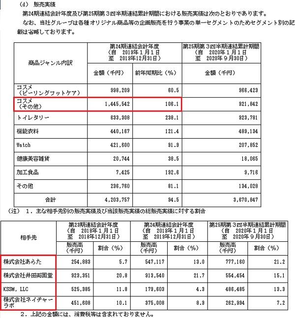 リベルタ(4935)IPOの販売実績と取引先
