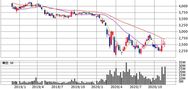 ANAホールディングス(9202)の株価推移