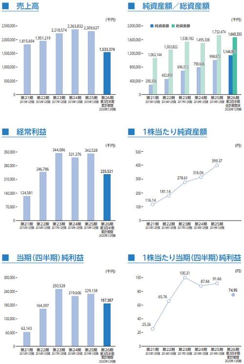 グローバルインフォメーション(4171)上場評判と業績