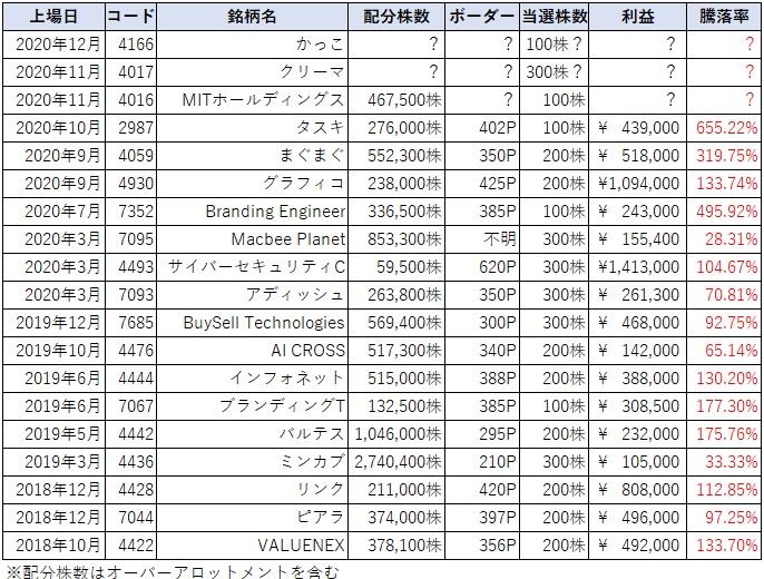 かっこ(4166)IPOチャレンジポイントボーダーライン