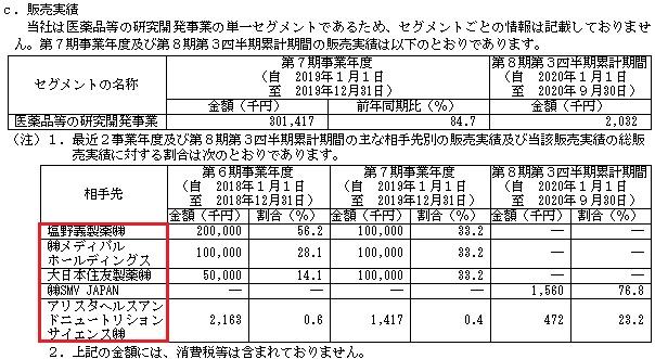 ファンペップ(4881)IPOの販売実績と取引先