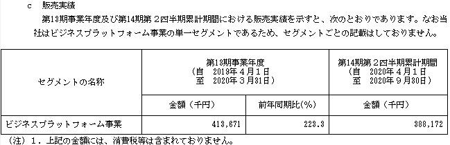 ココペリ(4167)IPO販売実績