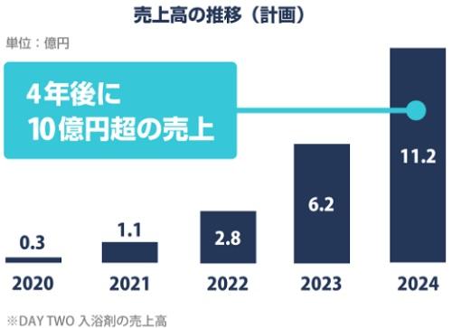 FLATBOYS(フラットボーイズ)の上場は2024年の可能性
