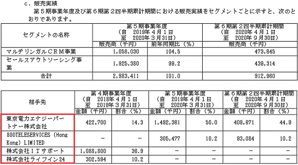 インバウンドテック(7031)IPO