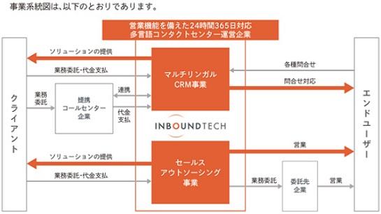 インバウンドテック(7031)IPOの事業系統図