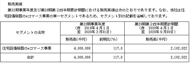 交換できるくん(7695)IPOの販売実績