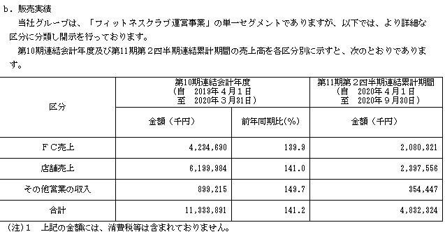 Fast Fitness Japan(7092)IPOの販売実績