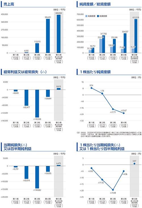 スタメン(4019)IPO評判と業績