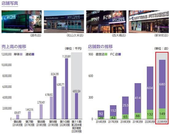 Fast Fitness Japan[ファストフィットネスジャパン]の店舗数と売上