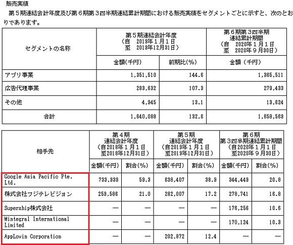 東京通信(7359)IPOの販売実績と取引先