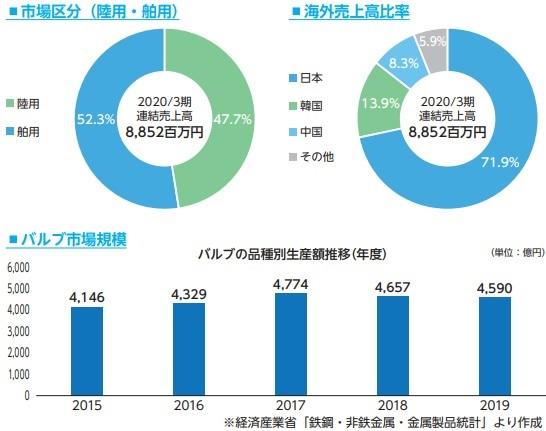 オーケーエム(6229)IPOのバルブ市場規模