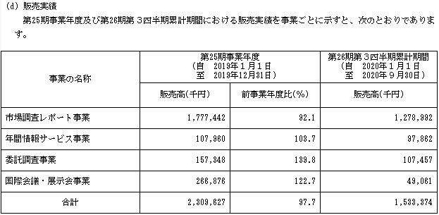 グローバルインフォメーション(4171)IPOの販売実績