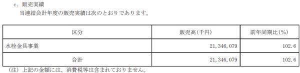 SANEI[サンエイ](6230)IPO販売実績
