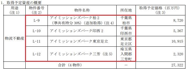 伊藤忠アドバンス・ロジスティクス投資法人(3493)が公募増資による購入物件