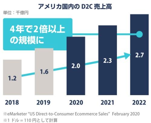 アメリカのD2C市場規模