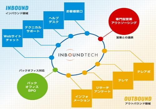 インバウンドテック(7031)IPOの抽選結果