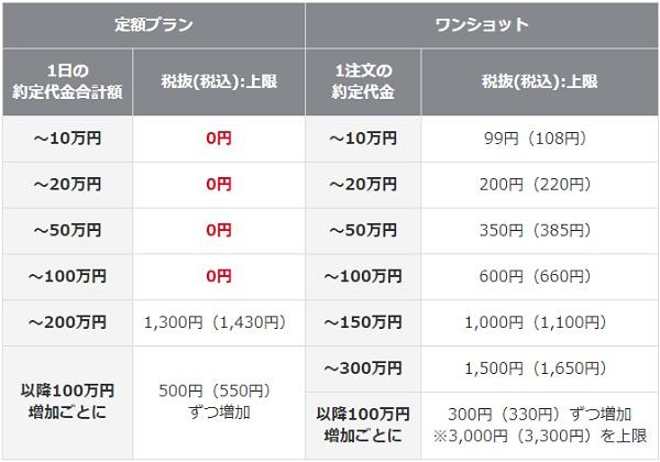 岡三オンライン証券の現物取引手数料