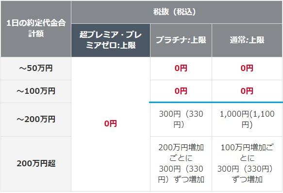 岡三オンライン証券の信用取引手数料