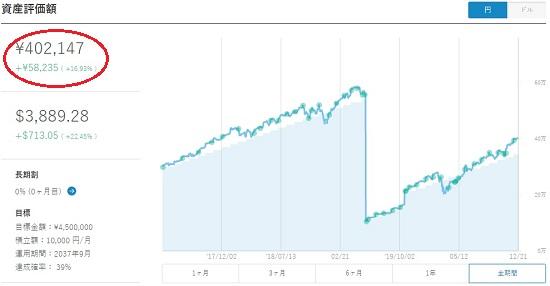 ウェルスナビとKaizen Platformとヤプリの最終初値予想