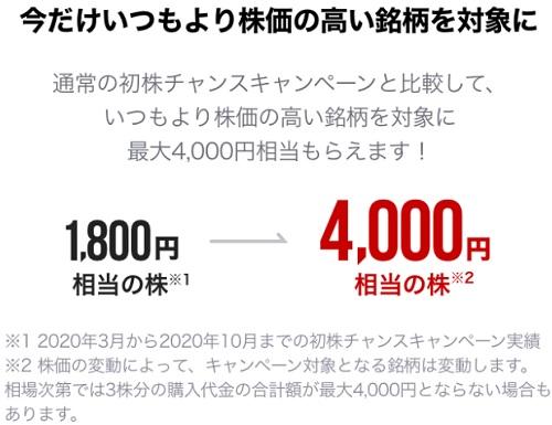 LINE証券株の福袋キャンペーン4000円の内容