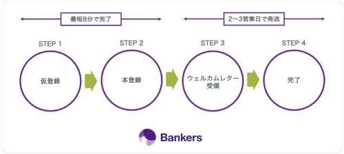 バンカーズ(Bankers)口座開設の手順