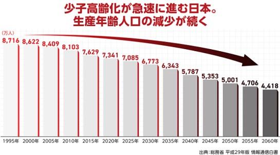 日本の少子高齢がによる人口減少の推移