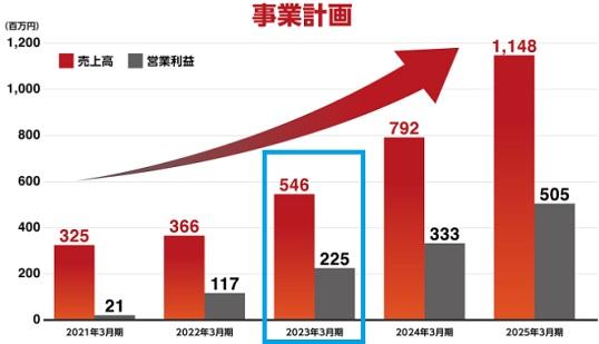 インバウンドテクノロジー上場(IPO)は2020年3月を目標