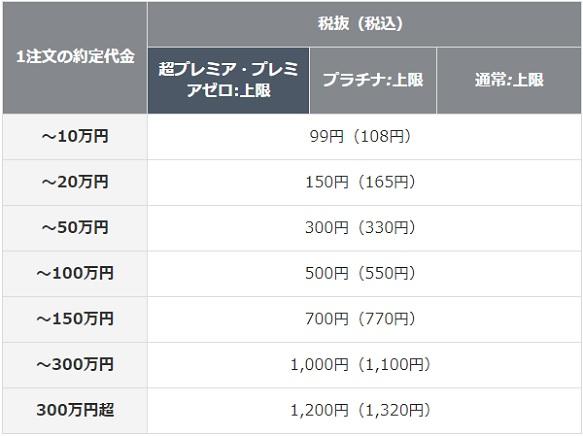 岡三オンライン証券信用取引のワンショット取引手数料