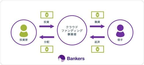 融資型クラウドファンディングと投資家の立ち位置