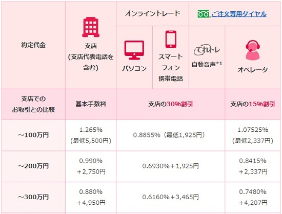 SMBC日興証券店頭手数料(対面)