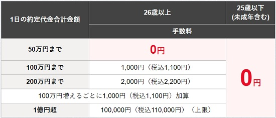 松井証券の株式売買手数料
