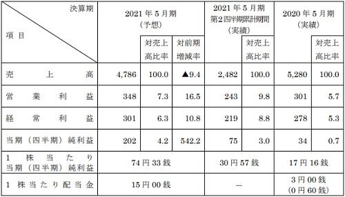 室町ケミカル(4885)IPOの業績予想