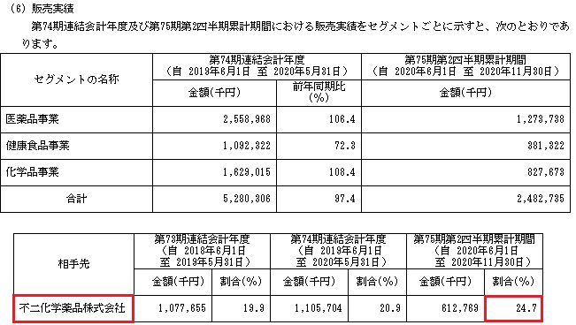 室町ケミカル(4885)販売実績と取引先