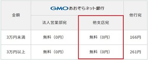 GMOあおぞらネット銀行だと手数料無料
