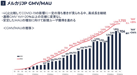 メルカリのフリマアプリ月間利用者数