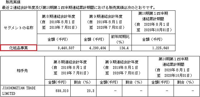 アクシージア(4936)販売実績と取引先