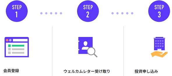 FUELオンラインファンドの口座開設手順