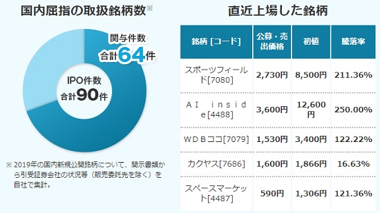 SMB日興証券IPO取扱い実績