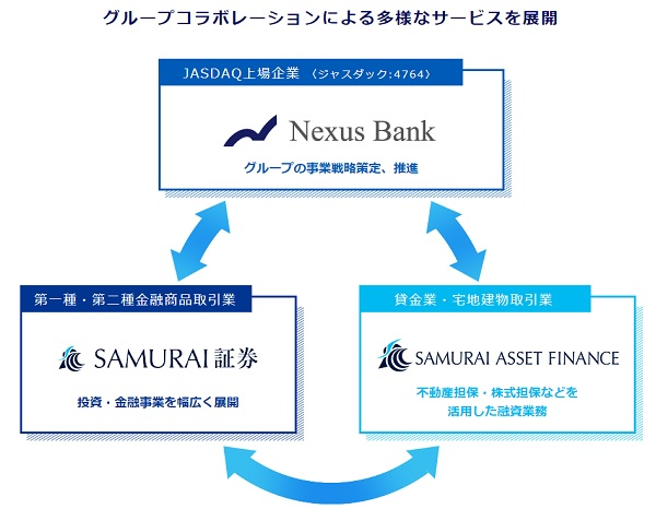 Nexus Bankの事業内容と企業規模