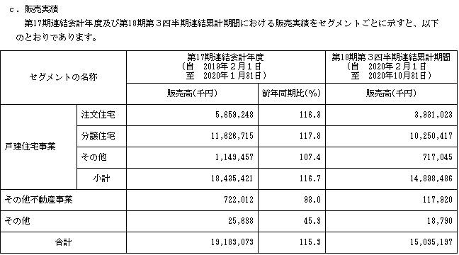 アールプランナー(2983)IPOの販売実績