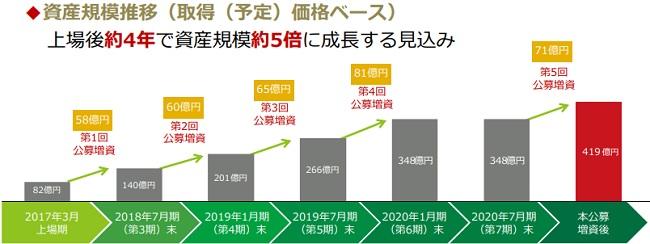 日本再生可能エネルギーインフラ投資法人の中長期目標
