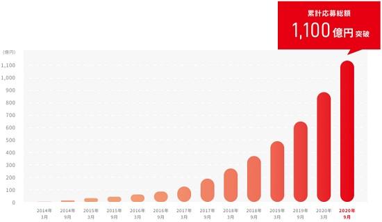クラウドバンク投資実績と累計応募総額
