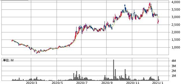 GA technologies(3491)株価推移
